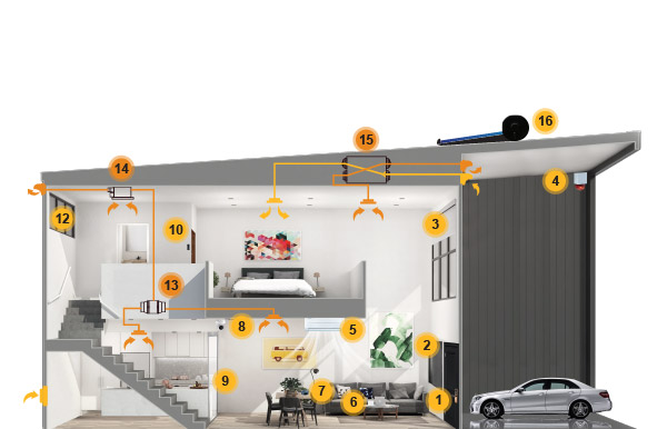 AHD | SMART HOME and SMART CCTV & ALARM - Penang | MALAYSIA