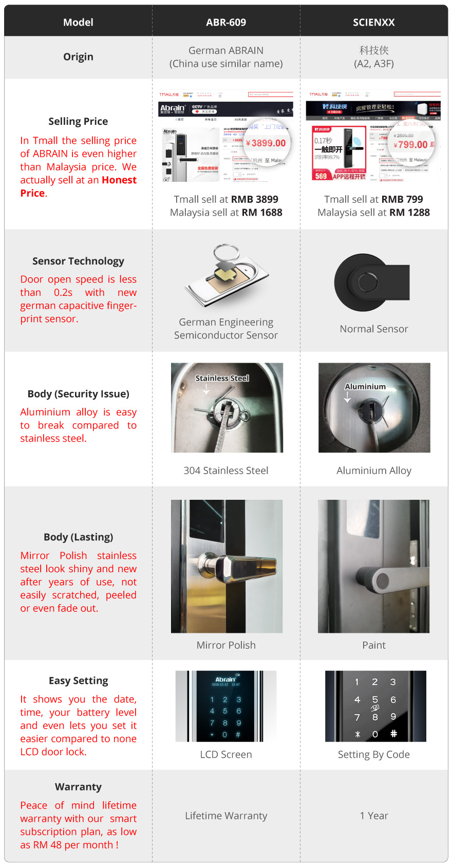 Smart Door Lock Comparison