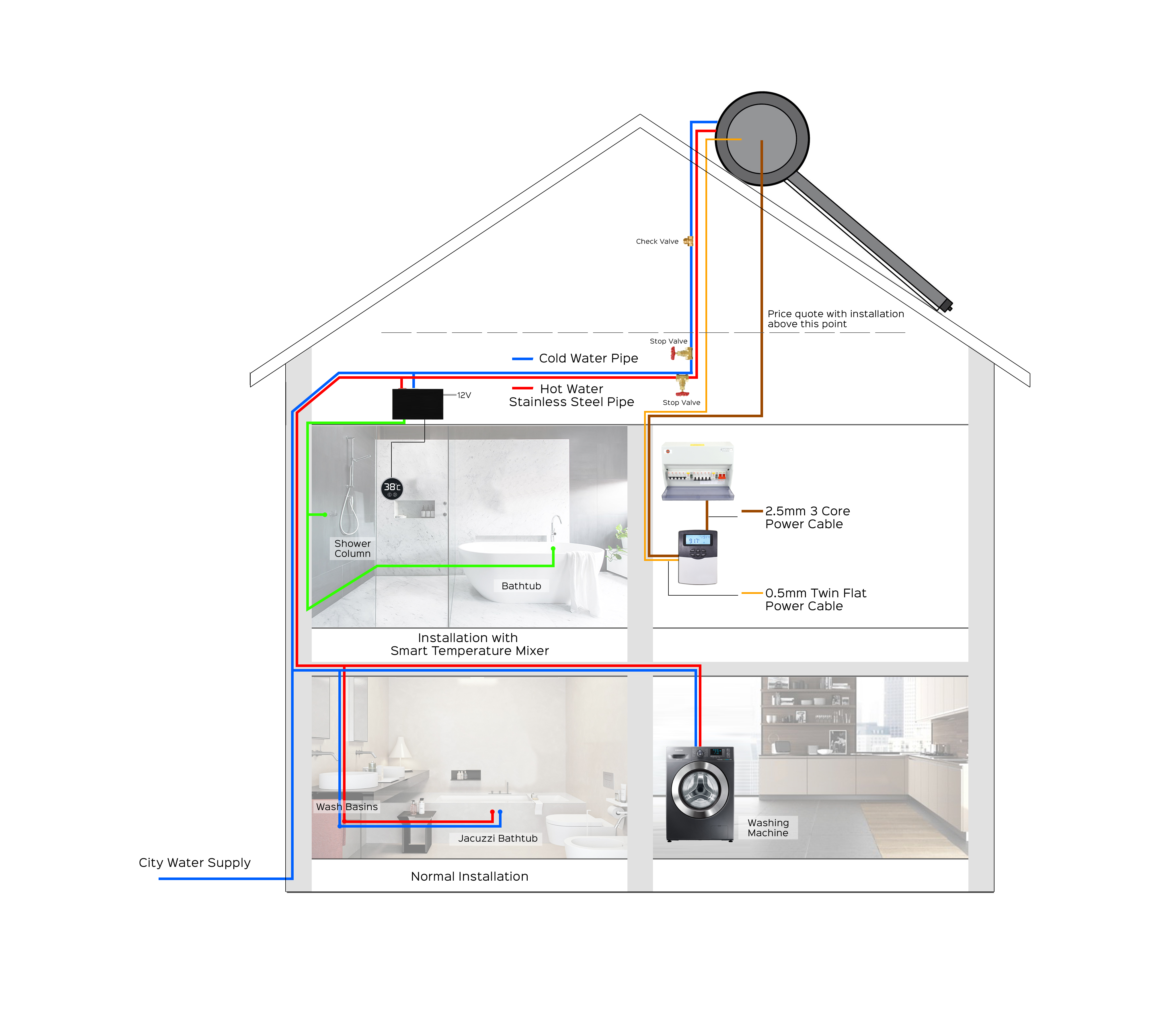 Smart Solar Water Heater Ahd Home And Cctv Alarm Diagram Free Collection Of Pictures The Optional Upgrade